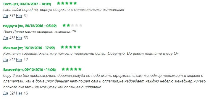 отзывы клиентов МФК