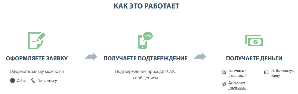 подача онлайн заявки мани на диване